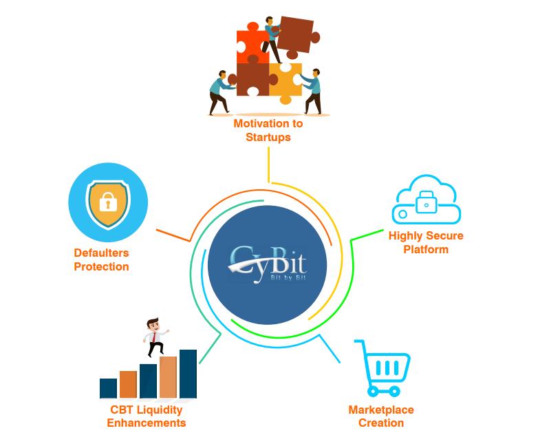 CyBit platform