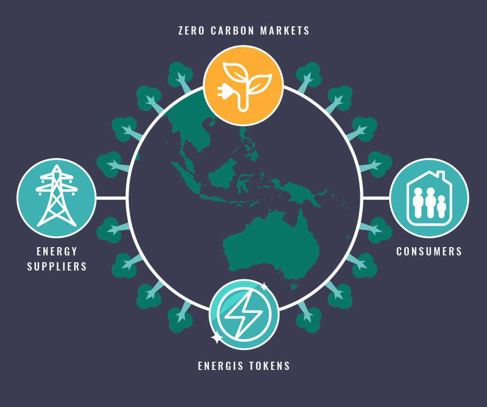 Zero-Carbon-Project-solution