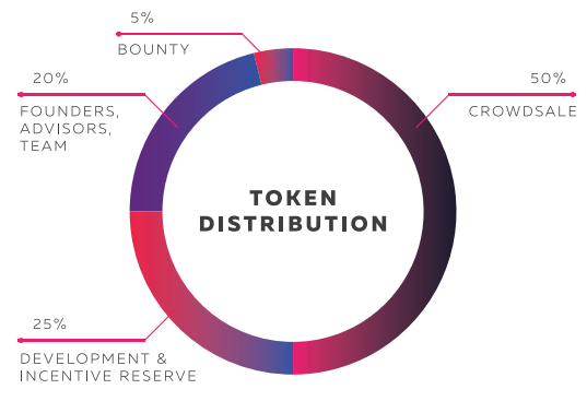 bgx-token-distribution