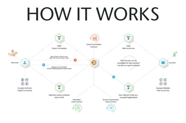 Bitbose - How it Works