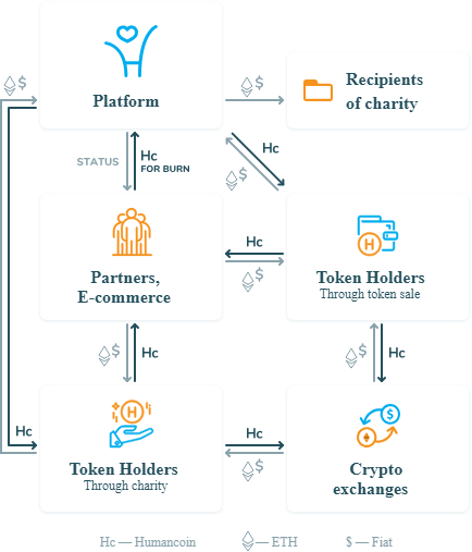 Humancoin Features